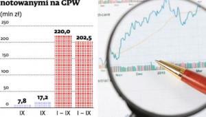 Obroty funduszami ETF notowanymi na GPW