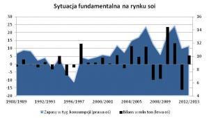 Sytuacja na rynku soi