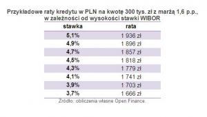 Przykładowe raty kredytu w PLN na kwotę 300 tys. zł z marżą 1,6 p.p., w zależności od wysokości stawki WIBOR