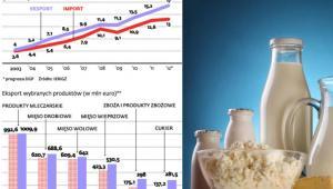 Handel zagraniczny produktami rolno-spożywczymi