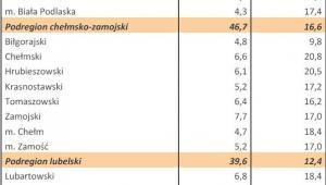 Bezrobocie w Polsce w styczniu 2013 r. woj. LUBELSKIE
