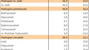 Bezrobocie w Polsce w styczniu 2013 r. woj. ŁÓDZKIE
