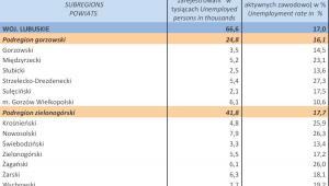 Bezrobocie w Polsce w lutym 2013 r. woj. LUBUSKIE