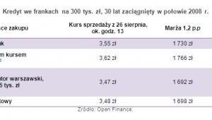 Kredyt we frankach na 300 tys. zł, 30 lat zaciągnięty w połowie 2008 r.