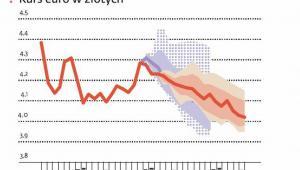 Kurs euro prognozy