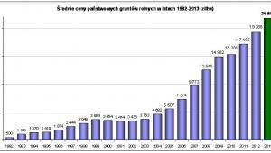 Średnie ceny państwowych gruntów rolnych w latach 1992-2013