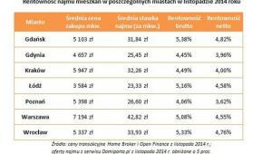 Rentowność najmu w polskich miastach