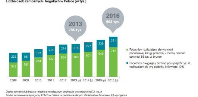 DB Liczba zamożnych i bogatych w Polsce