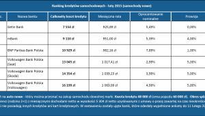 Ranking kredytów samochodowych - luty 2015