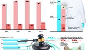Walka o zdrowie w komisjach i sądach