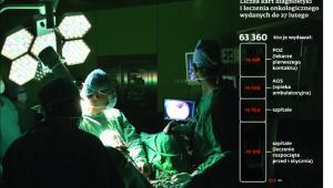 Liczba kart diagnostyki i leczenia onkologicznego wydanych do 27 lutego