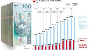 Ile wynosiły dochody budżetów na mieszkańca