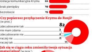 Mieszkańcy Krymu o życiu w nowych warunkach