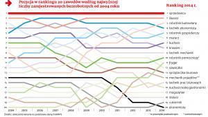 Pozycja w rankingu 20 zawodów według najwyższej liczby bezrobotnych w latach 2004-2014