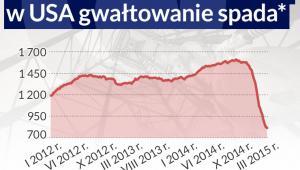Liczba nowych odwiertów ropy - infografika Dariusz Gąszczyk