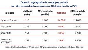 Wynagrodzenia w ubezpieczeniach  na różnych szczeblach zarządzania w 2014 roku (brutto w PLN)
