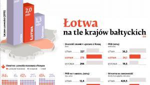Łotwa na tle krajów bałtyckich
