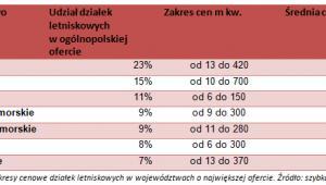 Ceny działek letniskowych 2015