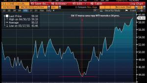 Cena ropy WTI od początku 2015 r.