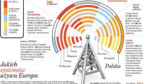 Jakich systemów łączności używa Europa