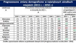 Prognozowane zmiany demograficzne w miastach