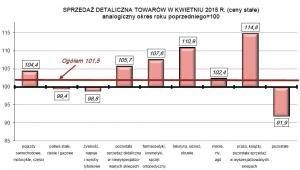 SPRZEDAŻ DETALICZNA TOWARÓW W KWIETNIU 2015 R. (ceny stałe), GUS