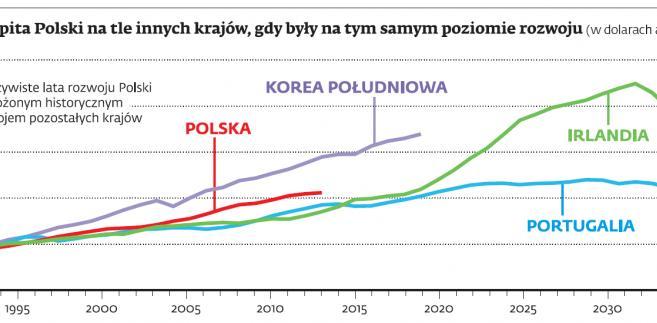 PKB per capita Polski na tle innych krajów, gdy były na tym samym poziomie rozwoju (w dolarach amerykańskich)