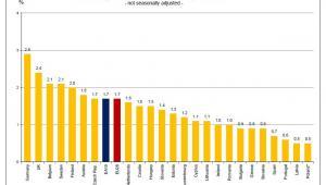 Wskaźnik wakatów w UE, źródło: Eurostat