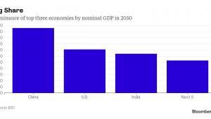 Największe gospodarki świata w 2050 roku pod wzdlędem nominalnego PKB w dolarach