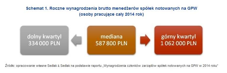 Roczne wynagrodzenia brutto menedżerów spółek notowanych na GPW (osoby pracujące cały 2014 rok)