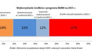 Wykorzystanie środków z programu MdM na 2015 r.