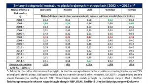 Zmiany dostępności metrażu w pięciu krajowych metropoliach (2002 r. – 2014 r.)*