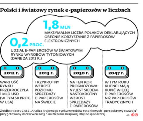 Polski i światowy rynek e-papierosów