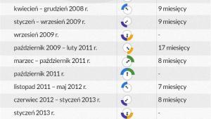Zidentyfikowane punkty wzrostu oraz fazy cyklu (dane miesięczne)