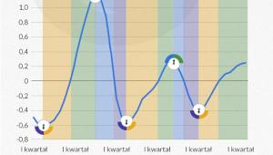 Przebieg zagregowanego cyklu koniunkturalnego w polskiej gospodarce (dane kwartalne)