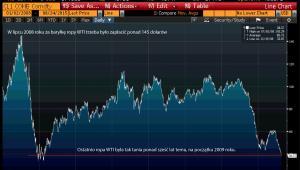 Cena ropy WTI od 2008 r.