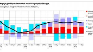 Konsumpcja głównym motorem wzrostu gospodarczego