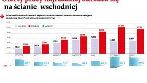 Liczba osób skreślonych z rejestru bezrobotnych z powodu odmowy przyjęcia pracy