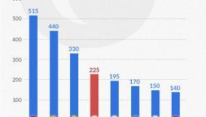 Zmiana liczby obywateli przebywających poza krajem pochodzenia