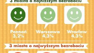 Miasta o najwyższej i najniższej stopie bezrobocia w Polsce