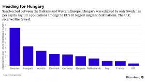 Liczba wniosków o azyl w krajach UE w przeliczeniu na 1 tys. mieszkańców
