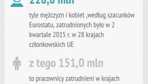 Zatrudnienie w krajach UE 2kw.2015