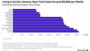 Koszty życia w poszczególnych miastach świata (miesięcznie w dolarach)