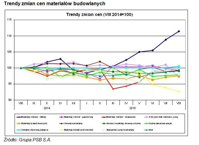 Trendy zmian cen materiałów budowlanych
