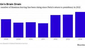 Liczba Rosjan, którzy opuszczają kraj rośnie