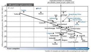 Liczba komputerów przypadających na 1 ucznia kontra wyniki w testach matematycznych PISA, źródło: OECD