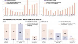 Liczba i wartość wyłudzeń ubezpieczeniowych