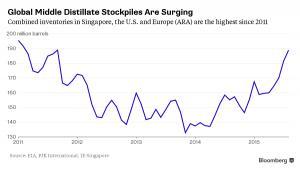 Wzrost zapasów destylatu w USA, Europie i Singapurze (w mln baryłek)