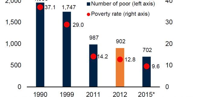 Jak zmieniał się poziom skrajnego ubóstwa na świecie w ostatnim ćwierćwieczu, źródło: Bank Światowy
