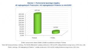 Porównanie łącznego majątku 40 najbogatszych Francuzów i 40 najbogatszych Polaków (w mld EUR)*